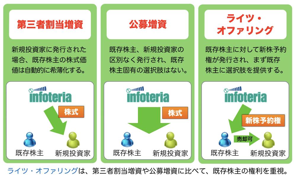 ライツ・オファリング」による増資について | 笑門来福 -アステリア ...