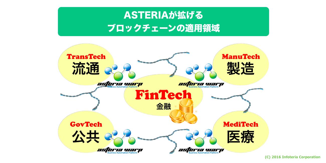 ASTERIAandBlockchain