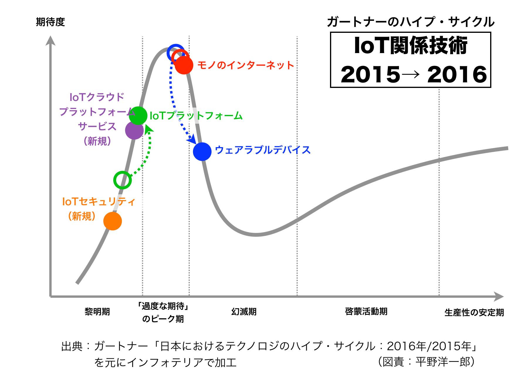 Gartner 2016 IoT
