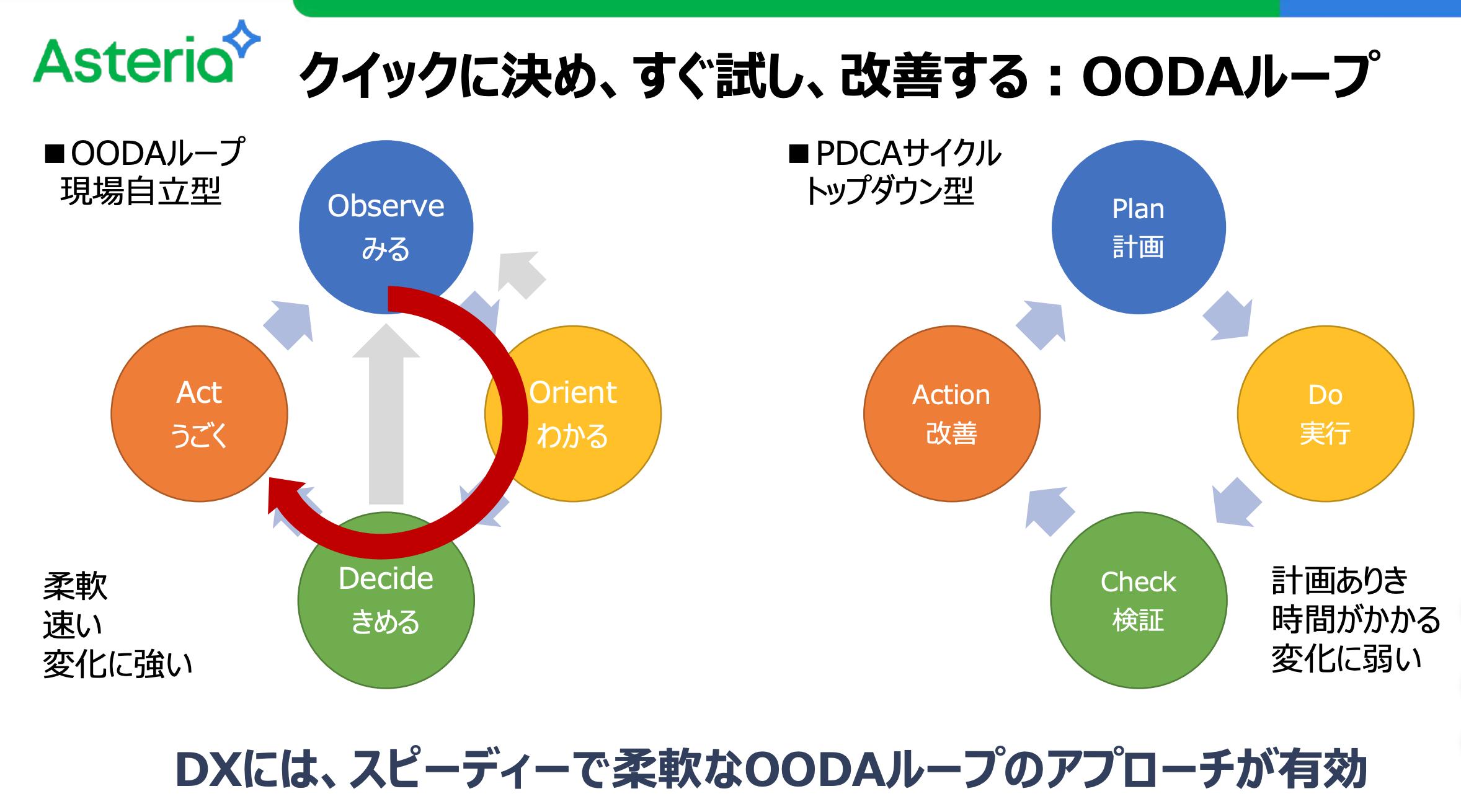 DXには、スピーディーで柔軟なOODAループのアプローチが有効、と説明している図