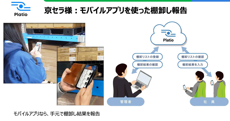 京セラ様のモバイルアプリを使った棚卸し報告、を説明した図