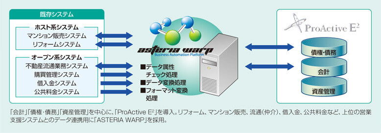 ProActive E2との連携に、今後もASTERIA Warpを積極的に採用