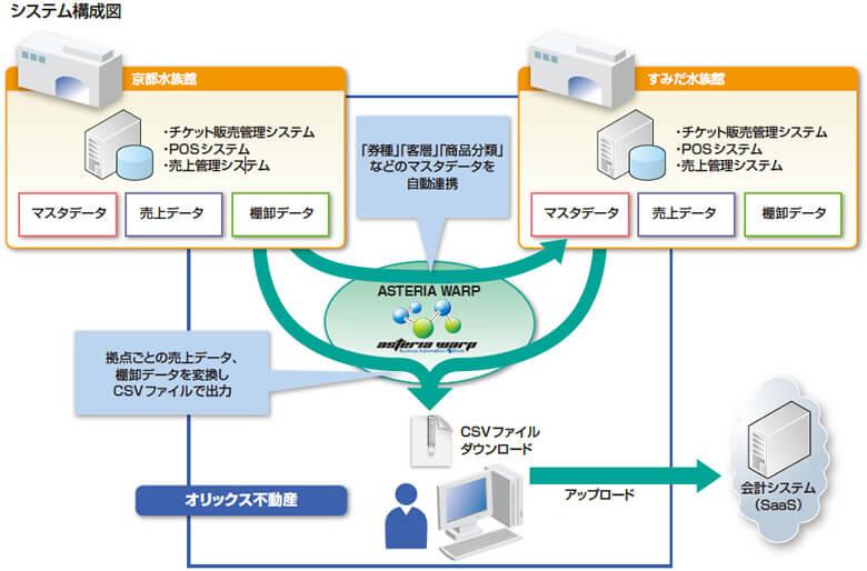 ASTERIA Warpシステム構成図