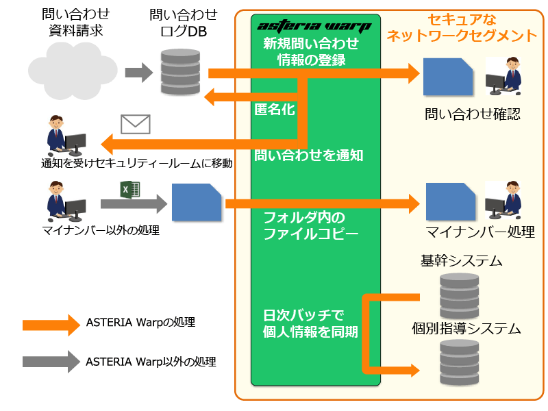 ASTERIA Warpシステム概要図