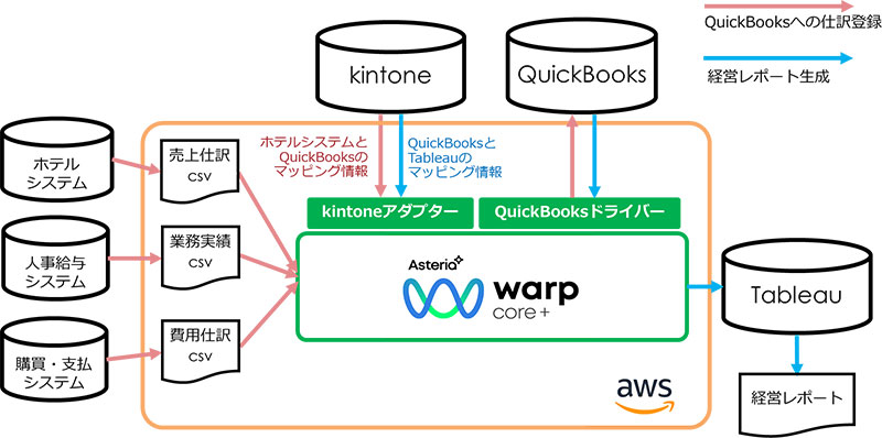 ASTERIA Warp Coreによる連携の概要
