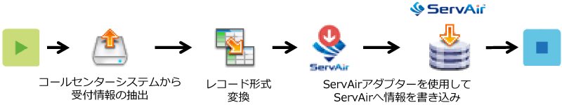 ServAirアダプターを使用して情報を書き込み