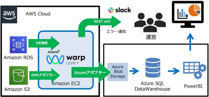 ASTERIA Warp Coreシステム概要図