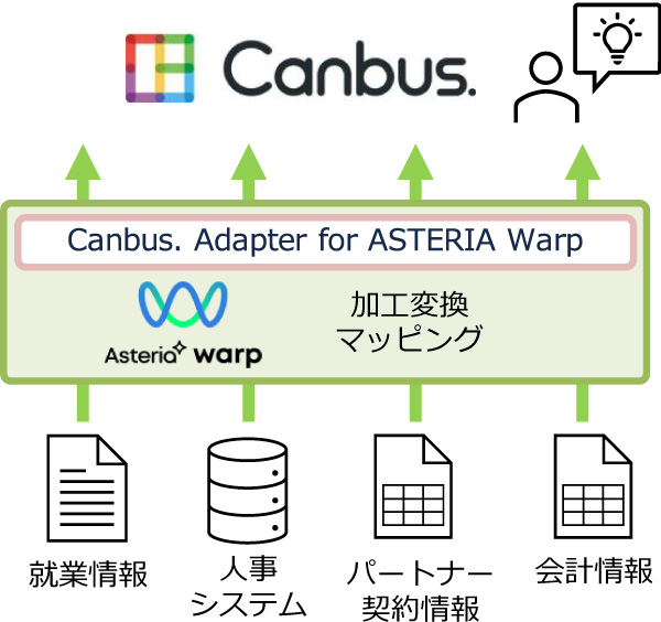 Canbus. Adapter for ASTERIA Warp