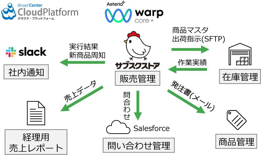 ASTERIA Warp Coreとの連携