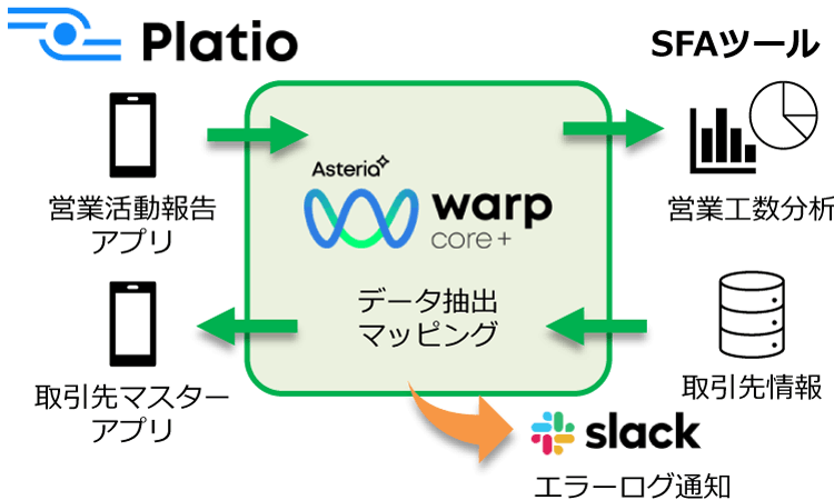 ASTERIA Warp Core+データ抽出マッピング
