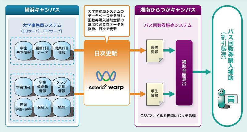 登録 神奈川 大学 履修 時間割の組み方と具体例 新入生向けに履修登録の全てを解説します