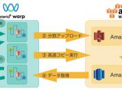 Amazon Redshift 連携 :破 〜フローサービス編〜