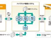 O2O事例 ~ ネットとリアルの連携でも利用されるASTERIA Warp