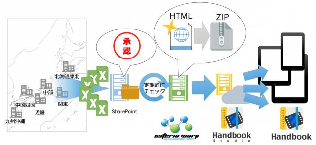 SharePointで承認されたExcelシートを定期的にチェックし、ASTERIA WARP経由でモバイルに配信