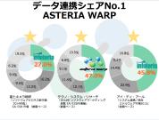 EAI/ESB市場シェアNo.1データ連携ミドルウェアASTERIA Warp