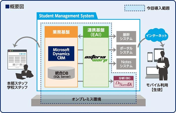 英会話教室を運営するイーオンが生徒管理システムに microsoft dynamics