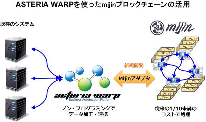 金融・企業内システムにおけるASTERIA WARPを介したmijinの活用イメージ