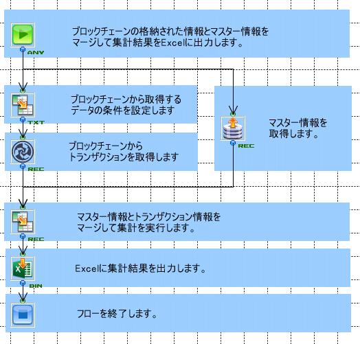 ASTERIA WARPのFlow Designerでのノンプログラミングによるmijinアダプタ活用イメージ