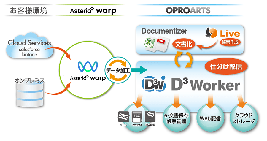 D3Worker アダプターの利用イメージ