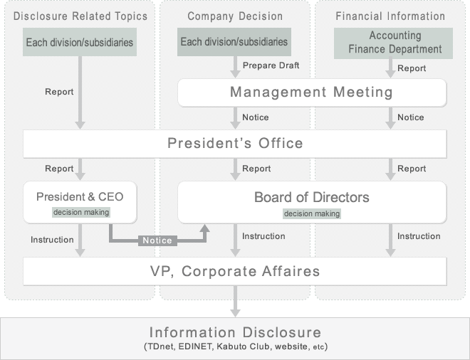 Information Disclosure System and the Flow at Asteria