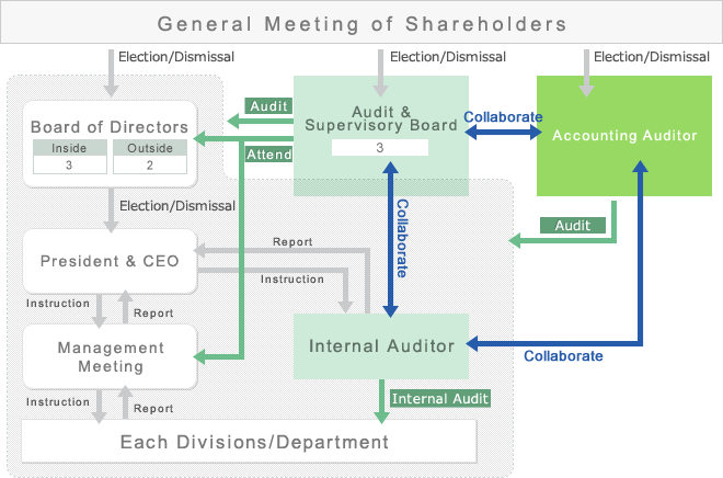 Diagram of the Corporate Governance System