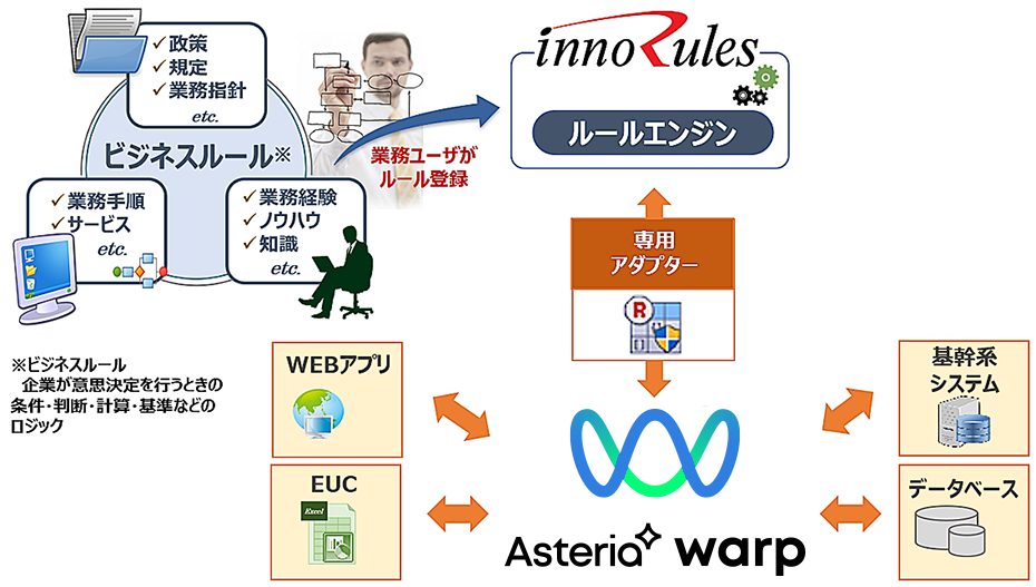 InnoRules BRMS for ASTERIA Warp利用イメージ