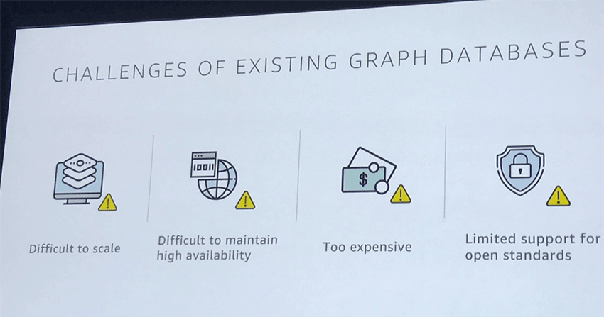 CHALLENGE OF EXISTING GRAPH DATABASES