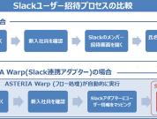 Slackのユーザー管理を自動化!Slack連携で業務を効率化しよう