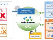 財務会計・販売管理業務も自動化で生産性UP!PCAクラウドとの連携アダプターをリリース!!