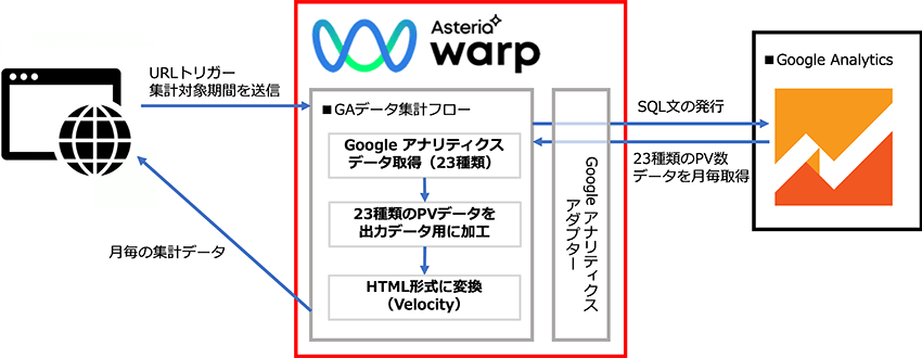 Google Analyticsとの連携図