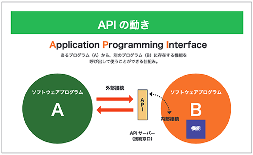 APIの動き