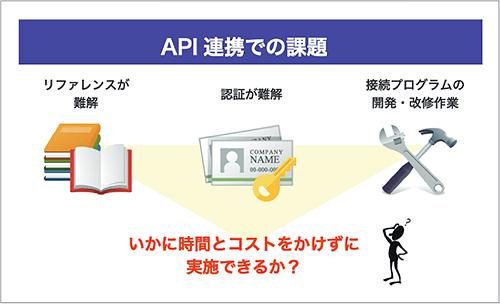 API連携での課題