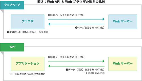 Web APIとWebブラウザの動きの比較