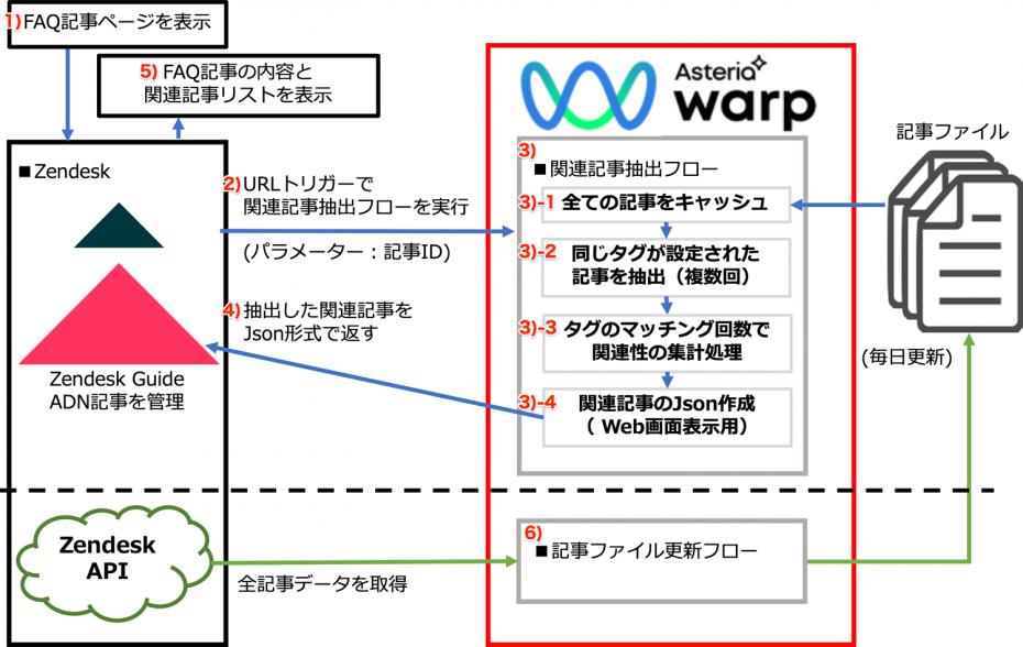 ZendeskとASTERIA Warpの連携ワークフロー図