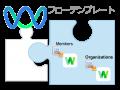 LINE WORKS連携フローテンプレートのご紹介。メンバーや組織の追加/更新/削除を自動化しよう!