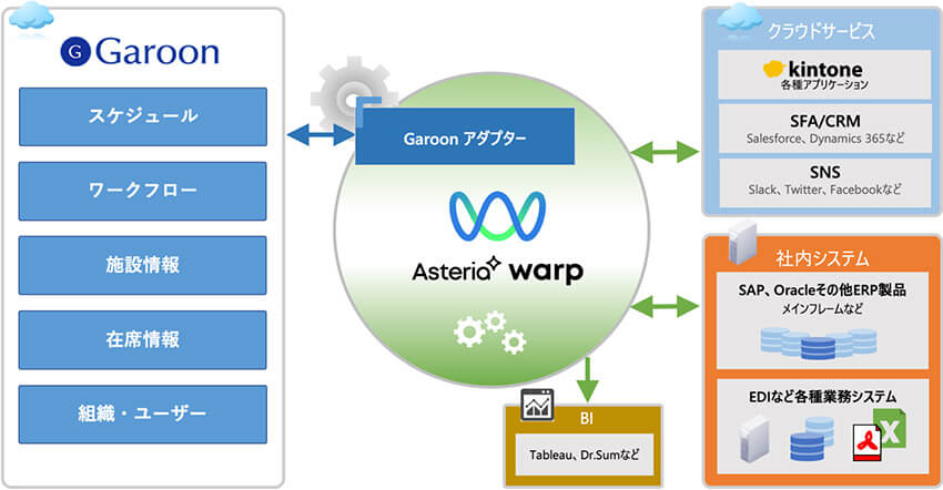 ASTERIA Warpとの連携概要図