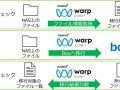 NASからBoxへの移行を「Boxアダプター」で簡単・正確に実現<ピアサービス株式会社 ASTERIA Warp Core事例インタビュー>