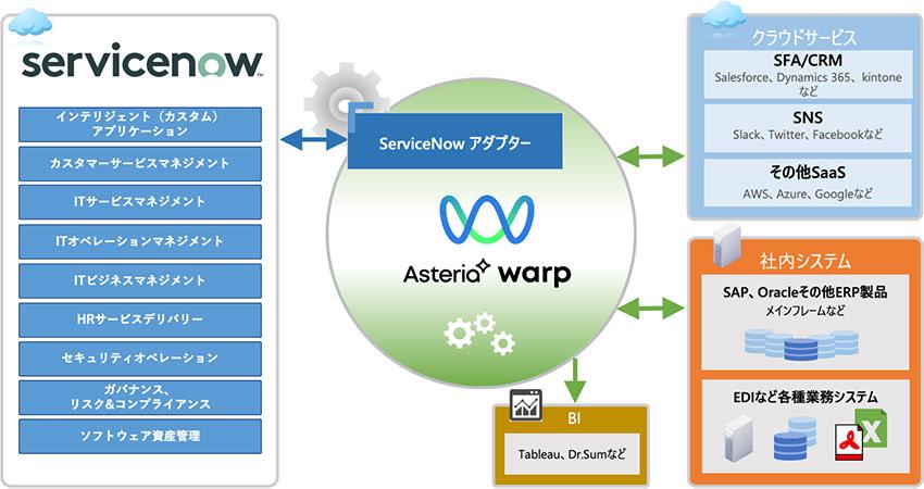 ServiceNow連携テンプレート概要図